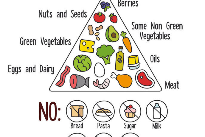 List Of Good Food To Eat On A Diet