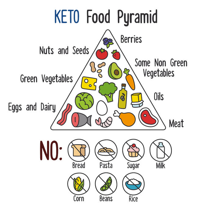 Top Guidelines For 2017 On Quick Methods In Fitness: Ketogenic Diet Food Lists